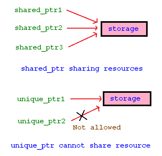 C++11 unique pointer and shared pointer