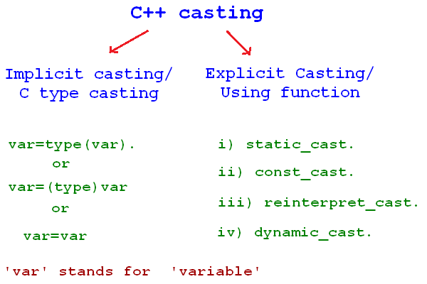 C++ what is casting and why it is not a safe method?