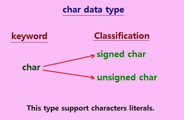 C and C++ character data type: unsigned char type and signed char type