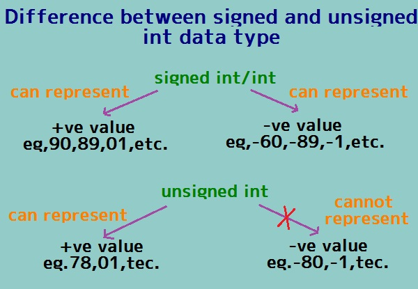 C++ Differences between signed int and unsigned int type