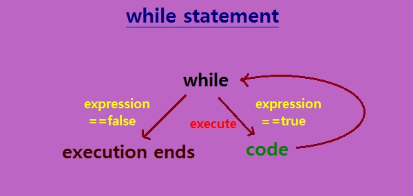 C++ while executive control statement