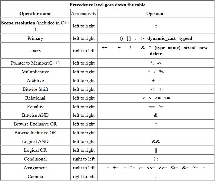 C++ operator precedence and associativity