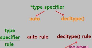 C++14 decltype auto